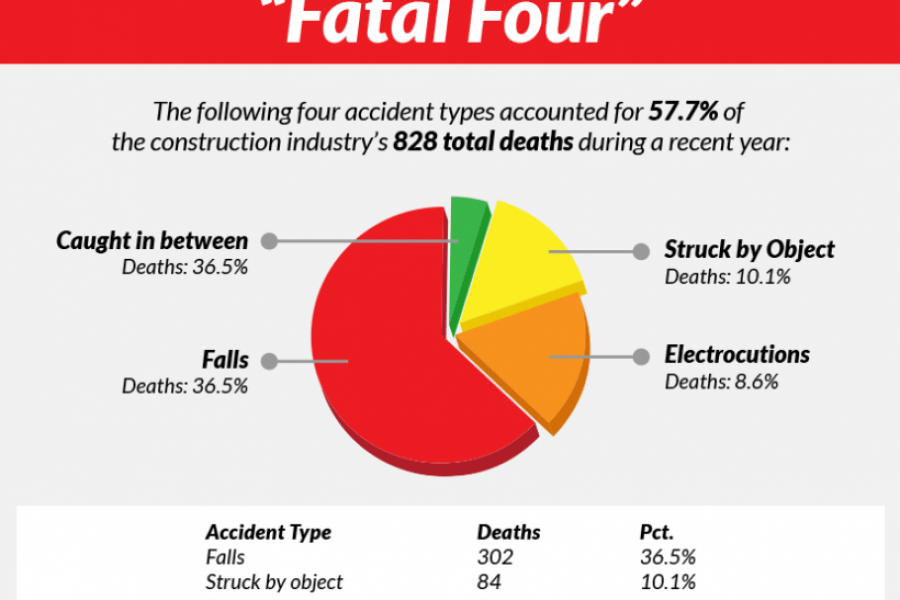 Everything you need to know about the Fatal Four.